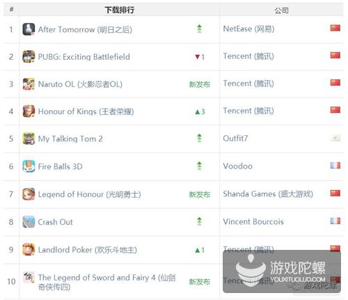 App Annie 11月指数:《王者荣耀》重夺全球收入冠军,《明日之后》成新游大赢家