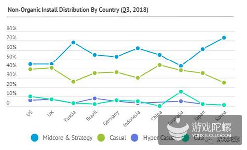 2018年移动游戏营销现状:休闲游戏广告收入飙升至近六成