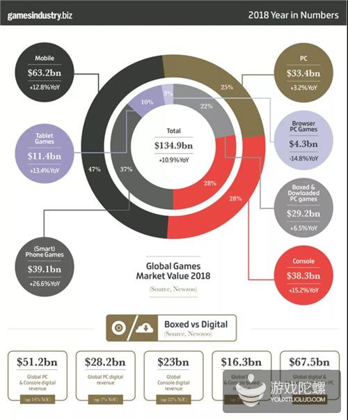 2018游戏市场大数据:全球市值1349亿,手游占据47%