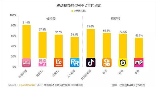 Z世代画像: 用户破3.69亿,占网民三成、新增用户中95后占比近一半