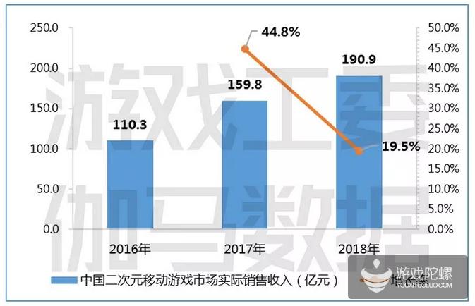 2018中国游戏市场规模2144.4亿元,同比增长仅5.3%,占全球游戏市场约23.6%