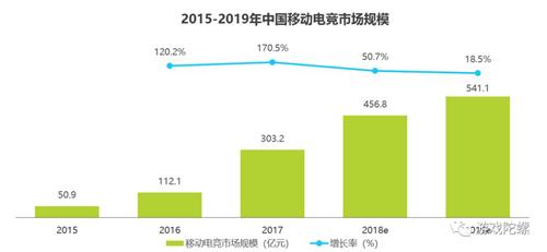 数据解析移动电竞2018,增幅放缓,市场规模456亿