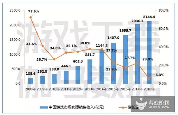 2018中国游戏市场规模2144.4亿元,同比增长仅5.3%,移动游戏市场1339.6亿元同比增15.4%