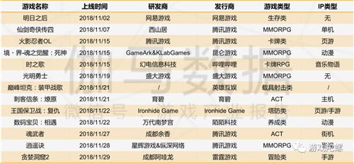 伽马数据11月游戏简报:腾讯、网易头部产品流水或超67亿