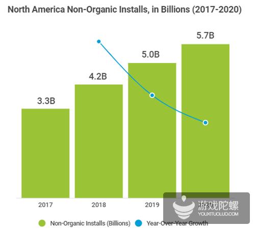 AppsFlyer:2018年全球移动应用买量广告支出达389亿美元