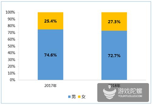 平均月薪超11000元,2018年中国游戏产业从业者约145万人