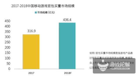 2018年买量市场规模563亿、渠道渗透率排名,解读《2018硬核联盟白皮书》