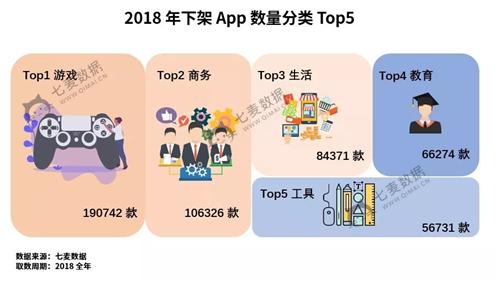 """2018年苹果下架19w+游戏 十大""""关键词""""贯穿全年"""