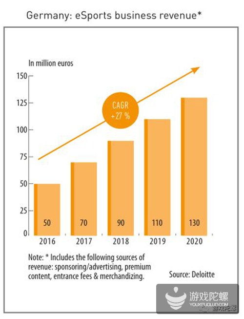 全球第5大市场、本国开发商收入仅占5.4%、50岁以上玩家超20% | 德国游戏产业指南