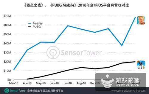 一年成绩报:《堡垒之夜》iOS 2018年吸金超4.55亿美元,日均超160万