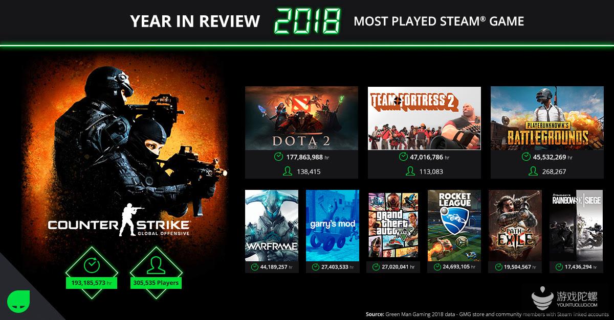 2018年Steam累计游戏时间同比增88%,《CS:GO》最长,累计在线近2亿小时