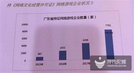 数据看广东:手游营收首破1000亿元,占全国78%,游戏企业达7761家