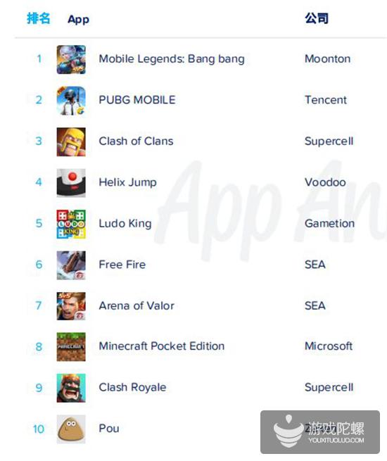 App Annie 2019年度报告:各国年度排行榜出炉,《开心消消乐》成全球MAU之王