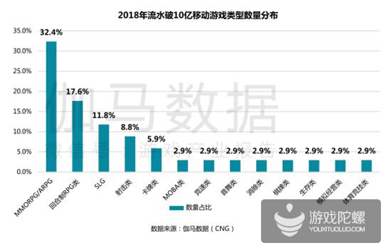 手游年报:2018年34款产品流水超10亿,吃鸡手游全球产值93亿元