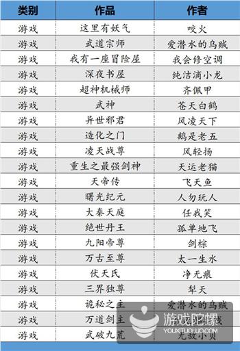 """IP价值跃升,阅文集团发布158本""""TOP影游改编价值书单"""""""
