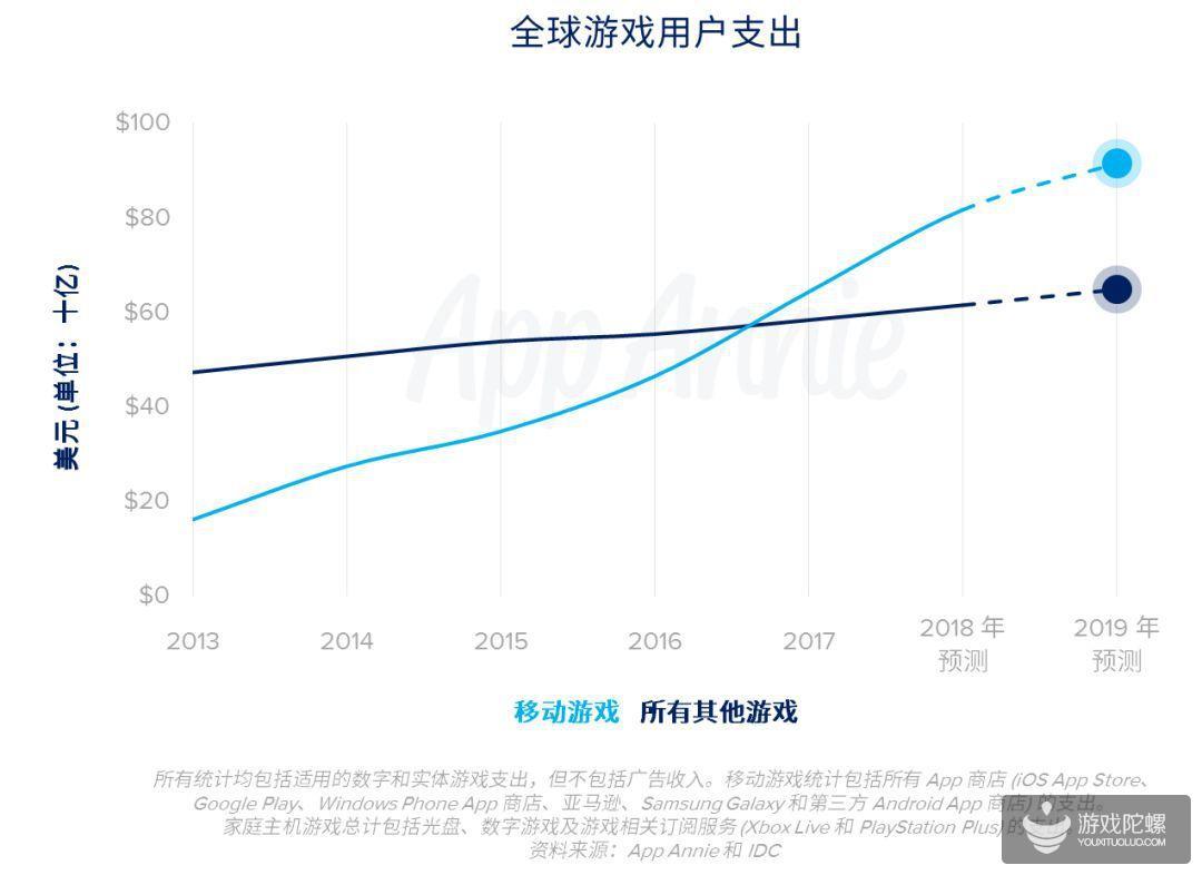 AppAnnie:2019年用户支出份额 移动游戏将占到总体的60%