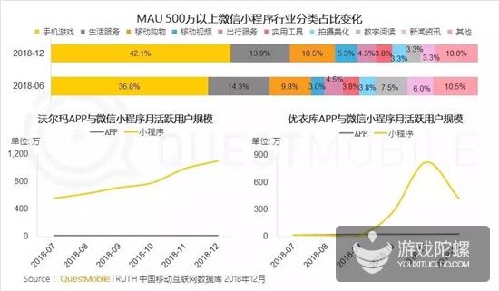 千万级MAU手游超15款,QuestMobile年报透露了3大趋势
