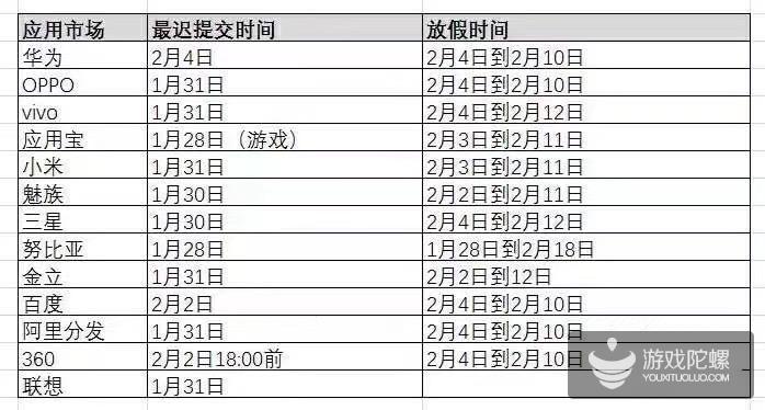 CP必知:春节期间各安卓渠道APP最迟提交时间汇总