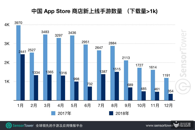 2018年中国App Store上线新游13077款,较2017年减少59%