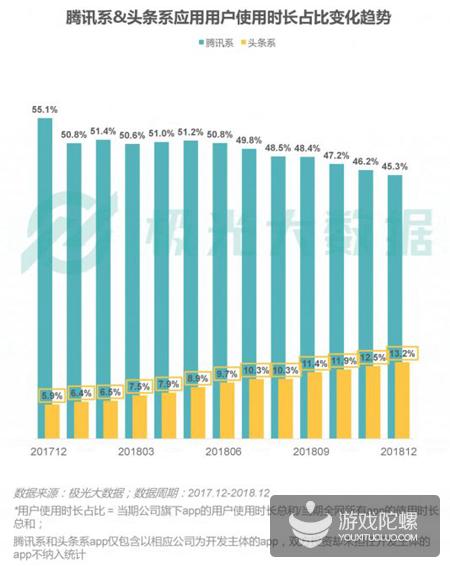 极光数据:2018年手游渗透率下降21%,《王者荣耀》DAU达5380