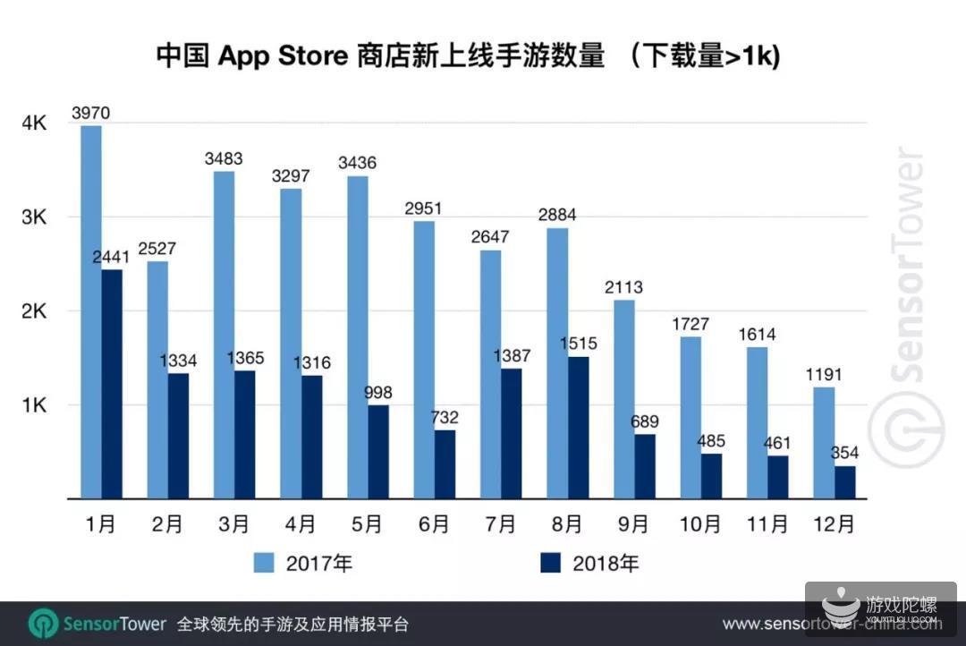 2018中国App Store手游营收超110亿美元,下载量和新手数均同比下降