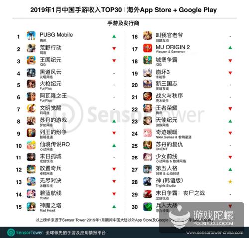 1月国产出海手游收入TOP30:《PUBG Mobile》首登顶,近半营收来自美日土