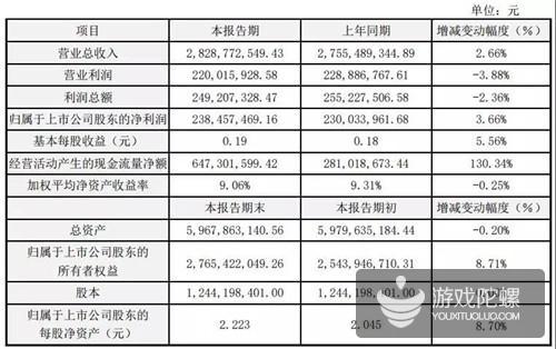 星辉娱乐2018年报:游戏、体育业务抢眼,经营现金流增长130.34%