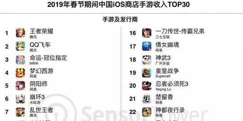 Sensor Tower:春节期间iOS手游收入达到2.56亿美元