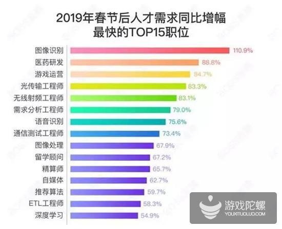 春节后招聘:游戏运营岗位需求增幅84.7%