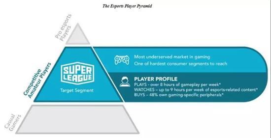 营收涨4倍,仍亏损2000万美元,这家瞄准业余玩家电竞的公司即将IPO