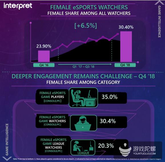 调查:女性电竞观众占比达30.4%,比2016年上涨6.5%