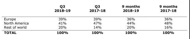 PC收入成业绩主要增长点,这7家老牌厂商最新财报透露了什么信号?