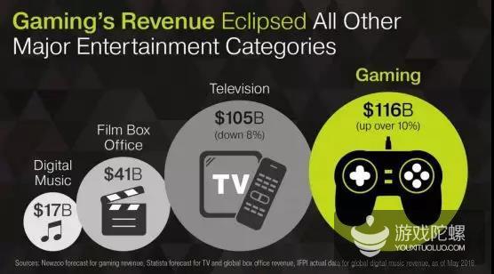 """2年超1.5亿美元,6家游戏公司,这家电影公司成""""投资黑马"""""""