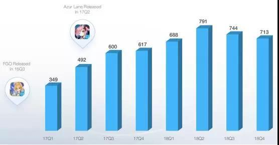 抱紧Z世代的B站:2018年手游收入29亿,平台MAU9280万