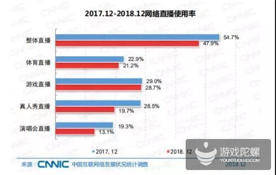 报告:2018年我国网游业务收入达1948亿元,网游用户规模达4.84亿