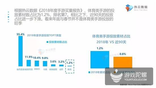 报告揭示体育类手游买量5大趋势:IP先行,武磊比肩梅西、C罗