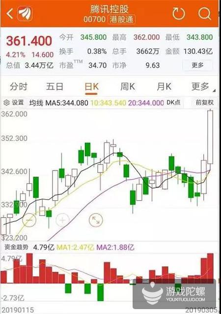 腾讯市值两日飙增2400亿港元,或与入围Nexon收购竞标有关