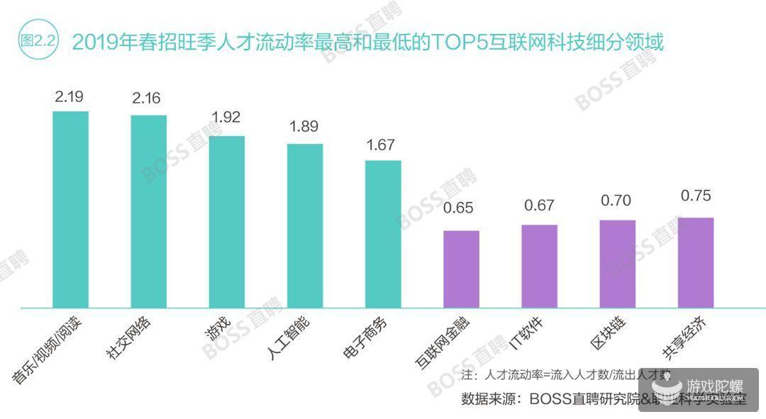 2019春招趋势报告:游戏行业人才流动率排名第三