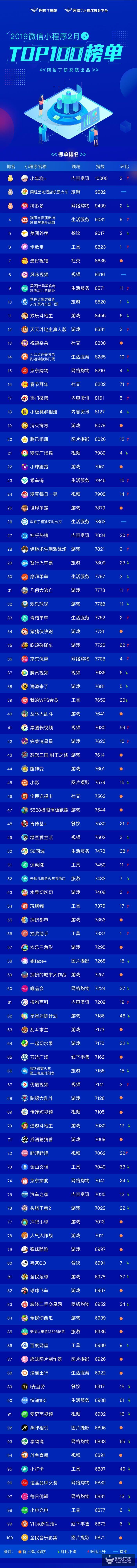2月小程序TOP100榜单:游戏类小程序占比超30%