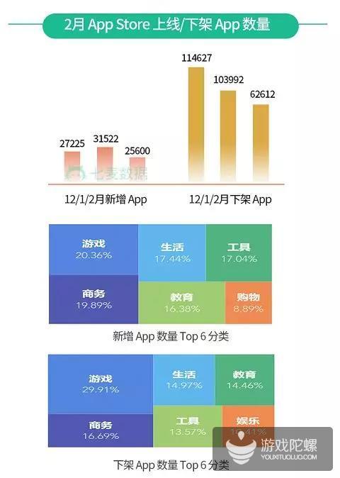 """2月App Store游戏类App下架数量超3000,""""游戏""""在过审标题词频中排第二"""
