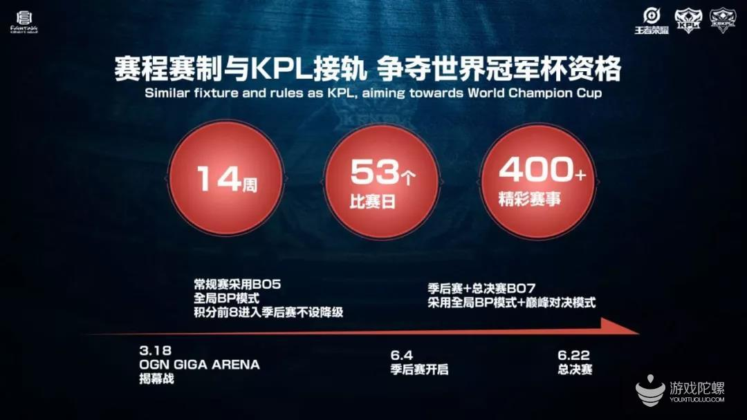 1600万总奖金,王者荣耀赛事布局国际,目标全球化
