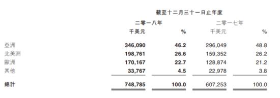 IGG 2018收入7.49亿美元,《王国纪元》同比增37%至6亿