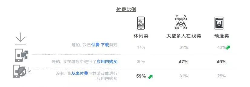 Google报告:60%的玩家通过应用商店发现应用,64%的非付费游戏玩家愿意看激励视频