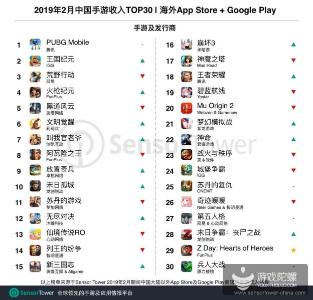2月国产出海手游收入TOP30:《PUBG Mobile》蝉联榜首 FunPlus《Z Day: Hearts of Heroes》入围