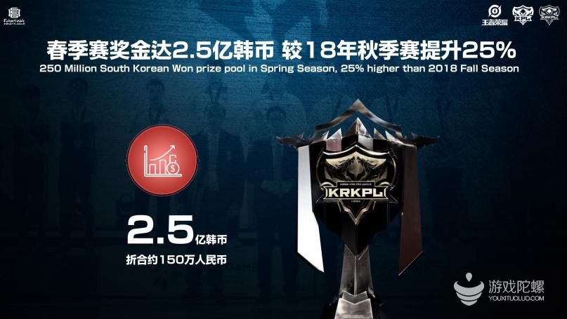 KRKPL王者荣耀国际赛区揭幕战在即,3月18日韩国首尔开赛
