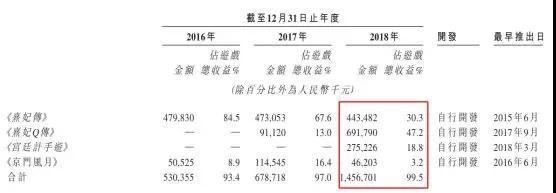 女性向游戏逆袭!年收入14.64亿,《熹妃Q传》开发商拟港股IPO