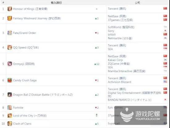 《一刀传世》闯入国内收入榜TOP 10,抖音又送一款游戏到下载榜榜首|App Annie报告