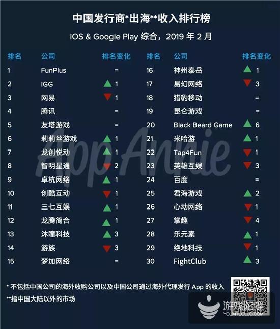 2月出海厂商收入榜:FunPlus蝉联榜首,BBGame涨幅最大