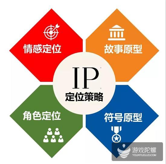 孵化IP前,必须做好这四大定位策略