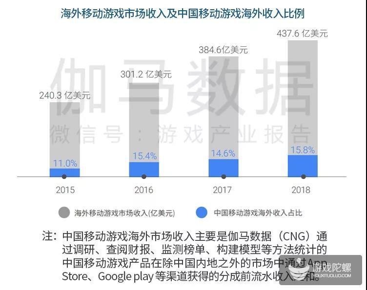 中国手游海外市场发展报告:新蓝海增40% 七国特色分析